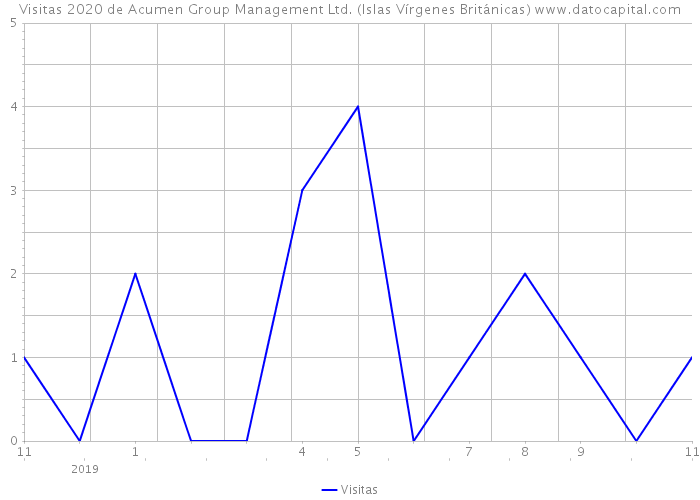 Visitas 2020 de Acumen Group Management Ltd. (Islas Vírgenes Británicas)